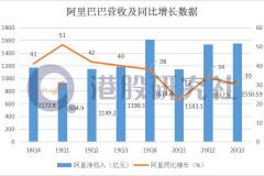 阿里巴巴财报图解|Q2营收1550.59亿元,同比增长30%