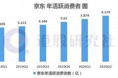 京东财报图解|Q3营收1742亿元,同比增29.2%