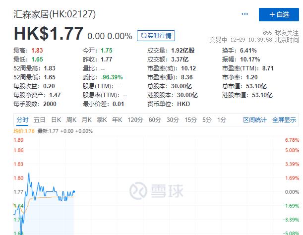 汇森家居今日挂牌港交所,现报1.77港元/股
