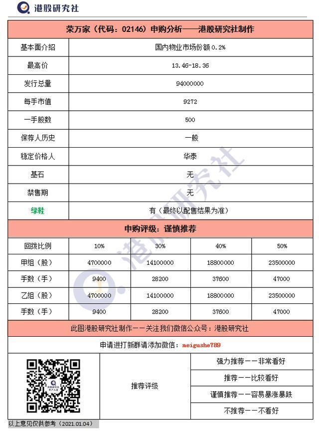 港股打新,河北省物业龙头公司,荣万家申购分析