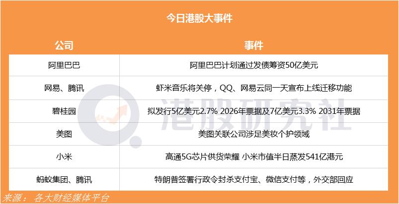 """高通5G芯片供货荣耀小米慌了;QQ、网易云上线新功能来""""继承""""虾米音乐"""