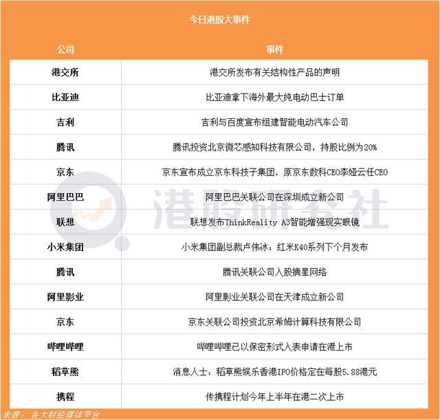 京东成立京东科技子集团;传携程计划今年上半年在港二次上市