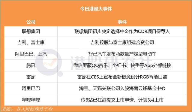 联想选择中金为CDR保荐人,传B站已在港提交上市申请