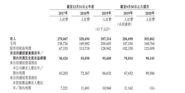 """【港股打新】时势造英雄,""""深圳小网红""""星盛物业申购分析"""