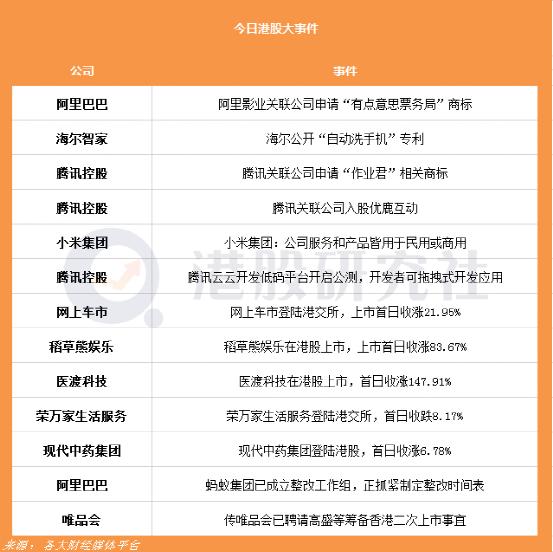 传唯品会已聘请高盛等筹备香港二次上市事宜;蚂蚁集团已成立整改工作组