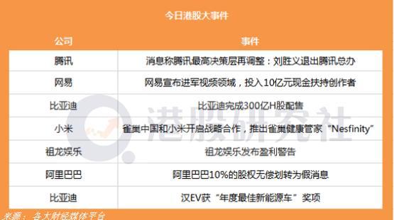 腾讯最高决策层再调整:刘胜义退出腾讯总办;网易宣布进军视频领域