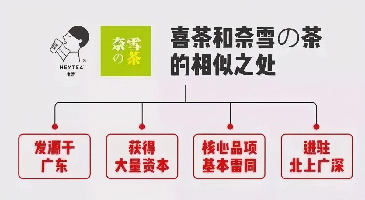 喜茶、奈雪再传IPO ,千亿新茶饮市场背后的两面性