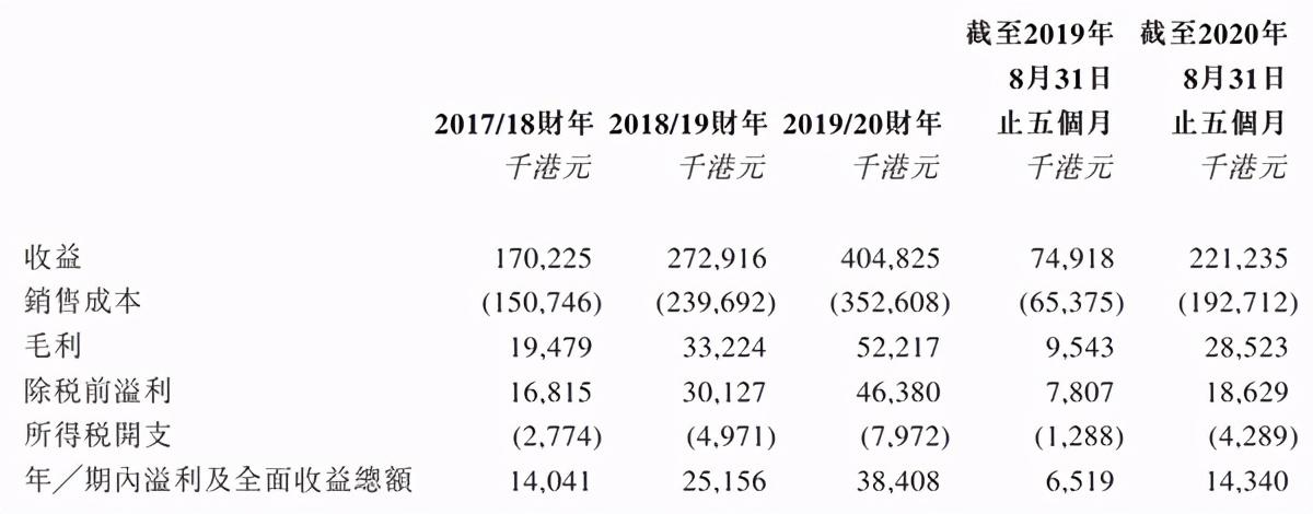 【港股打新】即将敲开港股大门,广联控股申购分析