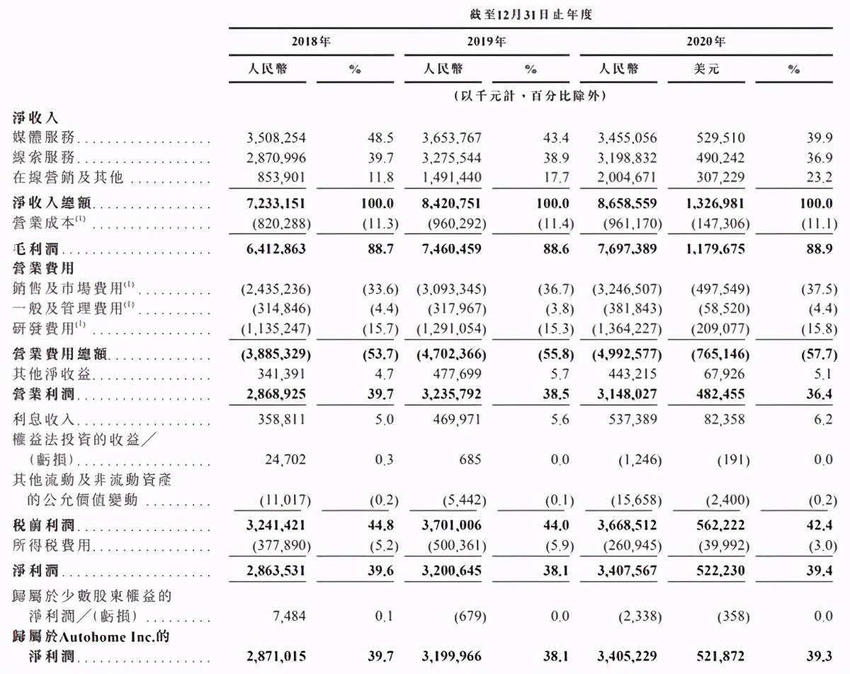 【港股打新】领先的汽车消费者在线服务平台,汽车之家申购分析