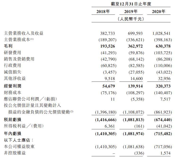 """【港股打新】背靠腾讯等""""大佬""""赴港IPO,联易融申购分析"""