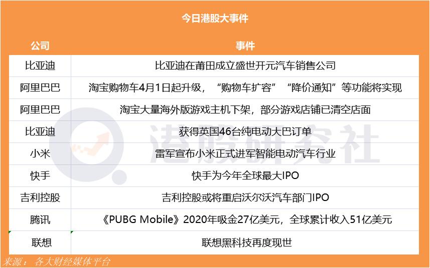 【研究社日报】雷军宣布小米正式进军智能电动汽车行业;快手成为今年首季全球最大IPO