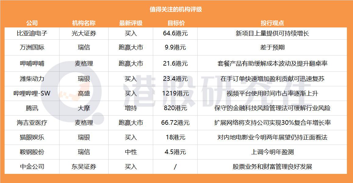 """【券商聚焦】内地""""Z世代""""平台哔哩哔哩-SW首获买入评级,大摩看好腾讯未来蓝图给予增持评级"""