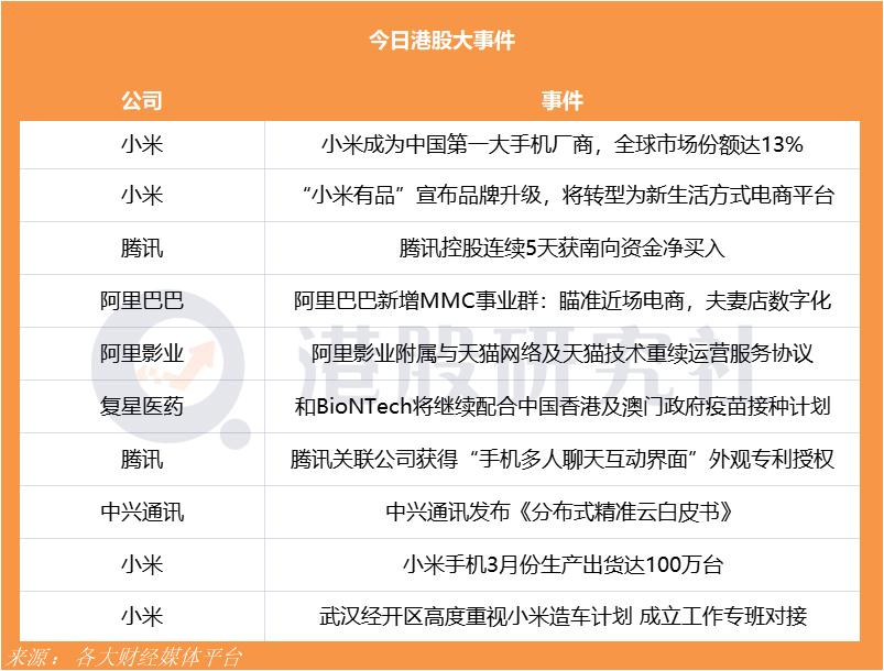 【研究社日报】小米成为中国第一大手机厂商市场份额达13%;阿里巴巴新增MMC事业群瞄准近场电商