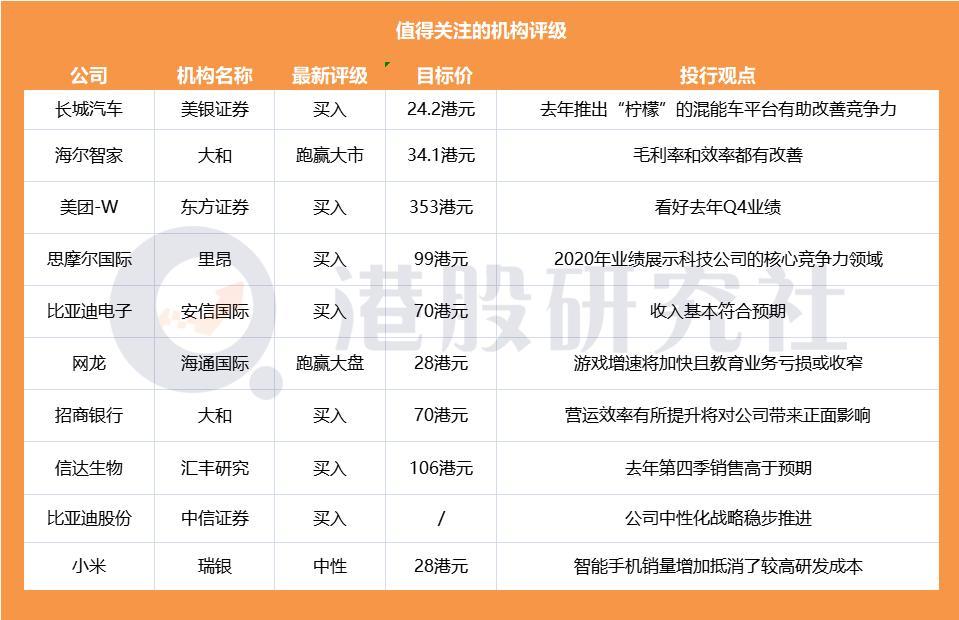 【券商聚焦】瑞银认为小米销量增加将抵消高研发成本;东方证券看好美团去年Q4业绩维持买入评级