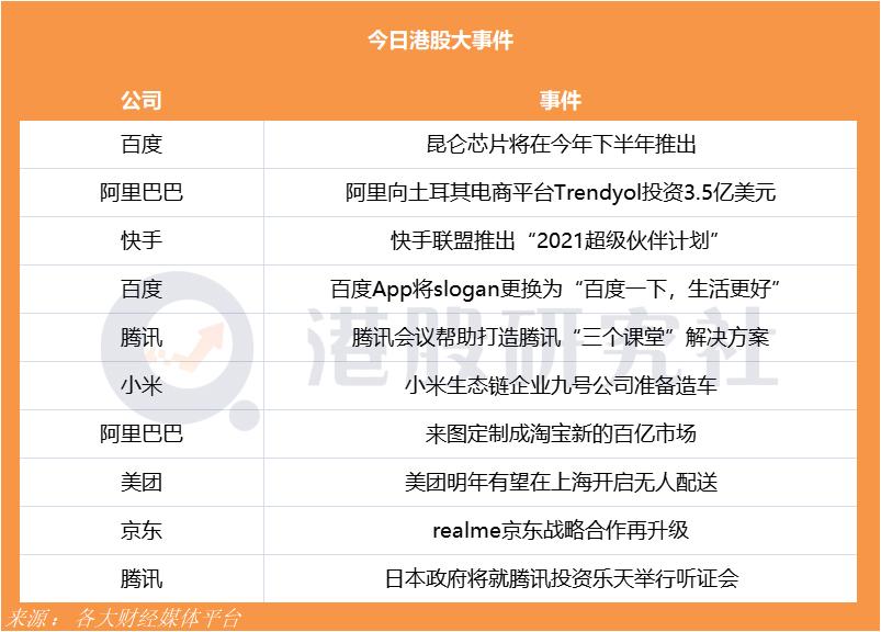 百度昆仑芯片将在今年下半年推出;美团明年有望在上海开启无人配送