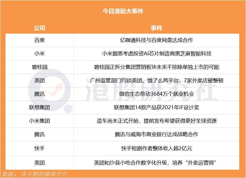 """联想集团14款产品获2021年iF设计奖;美团和沙县小吃合作数字化升级培养""""外卖运营师"""""""
