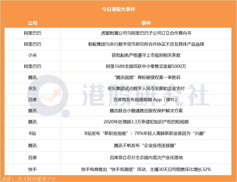 京东集团试点数字人民币发薪和企业支付;阿里1688全国活跃中小零售买家超5000万