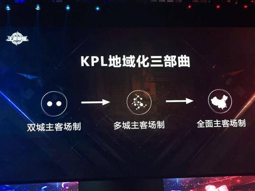 腾讯张易加:KPL地域化战略取得阶段性进展,未来应有更多东西北地区城市加入