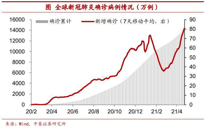 全球疫情反弹利好中国经济?