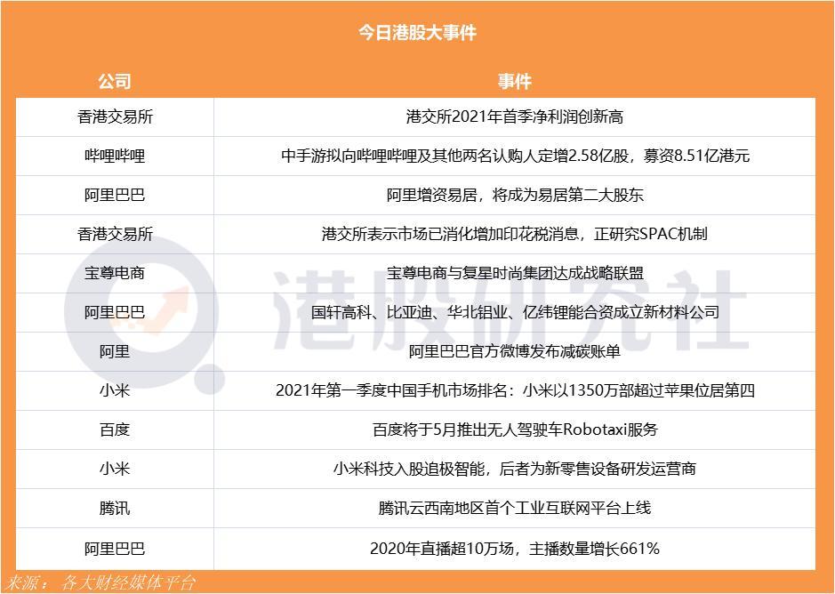 百度将于5月推出无人驾驶车Robotaxi服务;腾讯云西南地区首个工业互联网平台上线