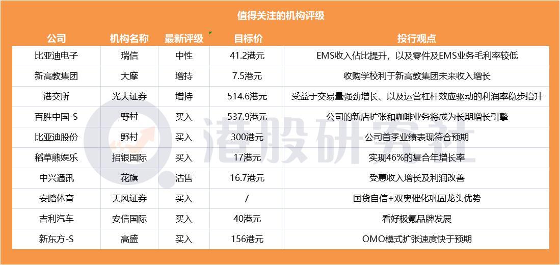 【券商聚焦】安信国际看好极氪品牌发展维持吉利买入评级;新东方OMO模式扩张速度快于预期高盛升其目标价至156港元