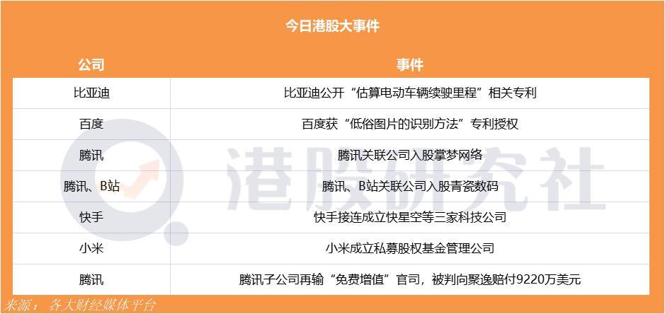 奈雪计划5月13日港交所聆讯预计6月中上旬上市;小米成立私募股权基金管理公司