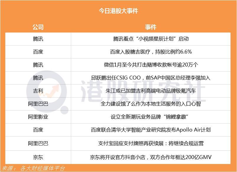 """腾讯看点""""小视频星辰计划""""启动;京东将开设官方抖音小店双方合作年框达200亿GMV"""