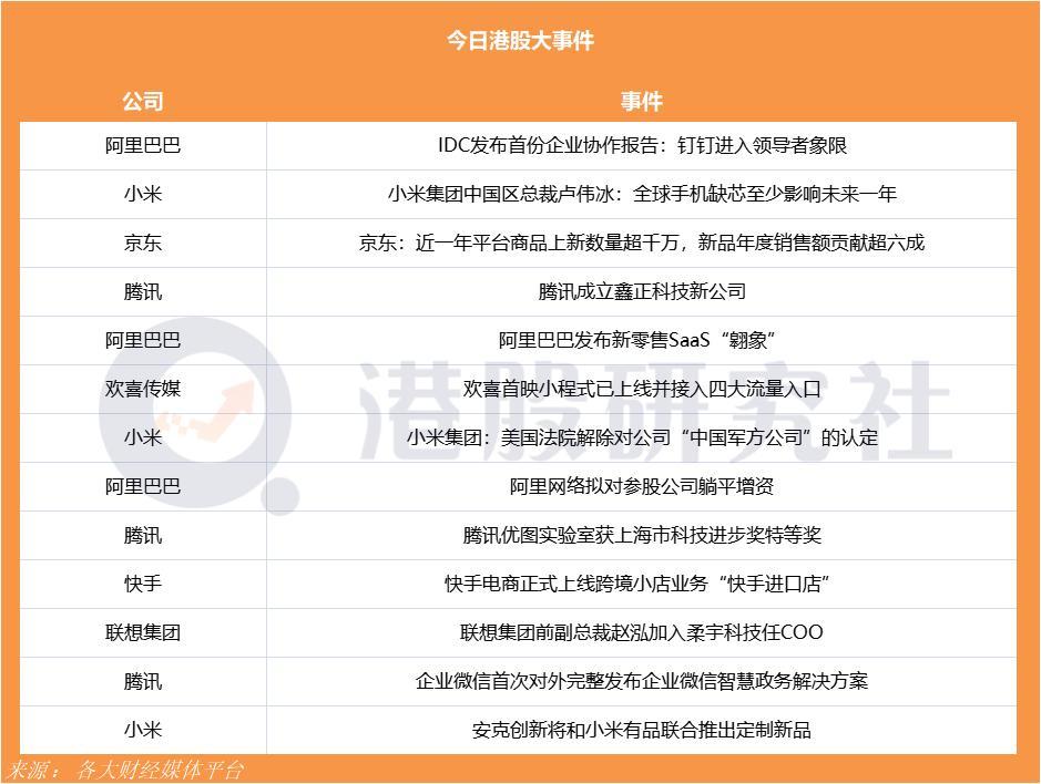 网易云音乐即将递交港股IPO文件募资超70亿港元;快手电商正式上线跨境小店业务
