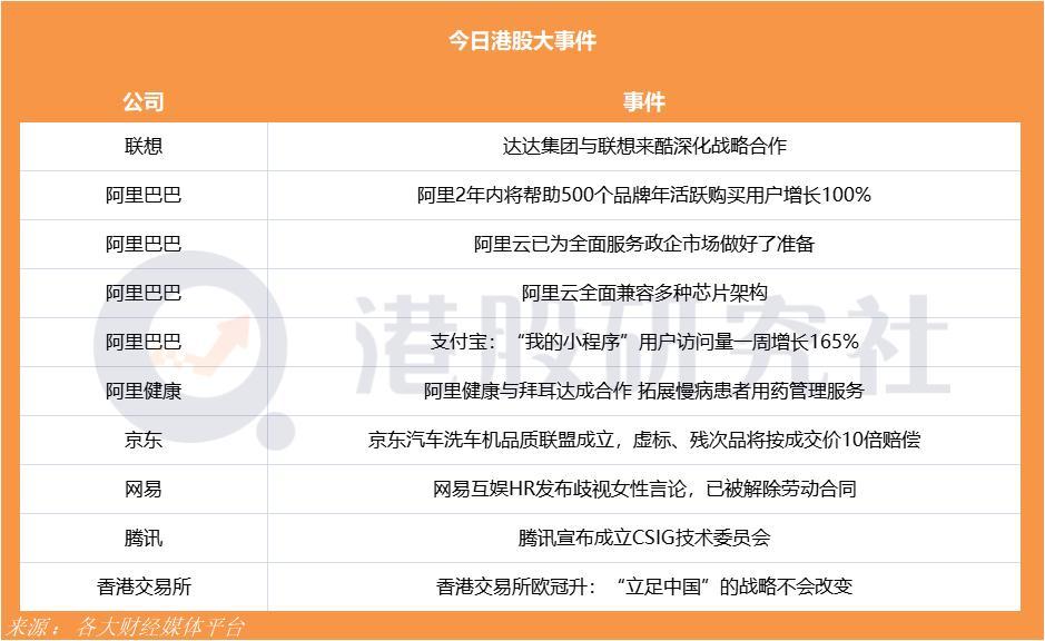京东汽车洗车机品质联盟成立质量问题按10倍赔偿;达达集团与联想来酷深化战略合作