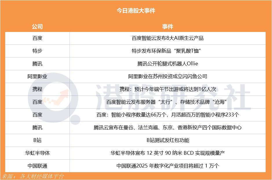 时代天使首日招股大热!腾讯云宣布在曼谷、法兰克福、东京、香港新投产四个国际数据中心