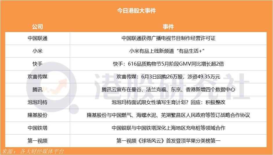 """小米有品上线新频道""""有品生活+"""";快手616品质购物节5月阶段GMV同比增长超2倍"""