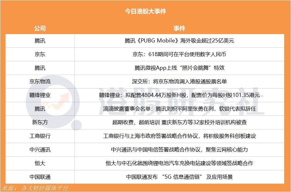 京东618期间可在平台使用数字人民币;腾讯《PUBG Mobile》海外吸金超过25亿美元
