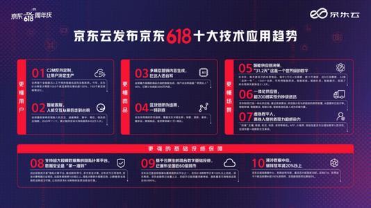京东云首次发布京东618十大技术应用趋势,库存周转天数降至31.2天