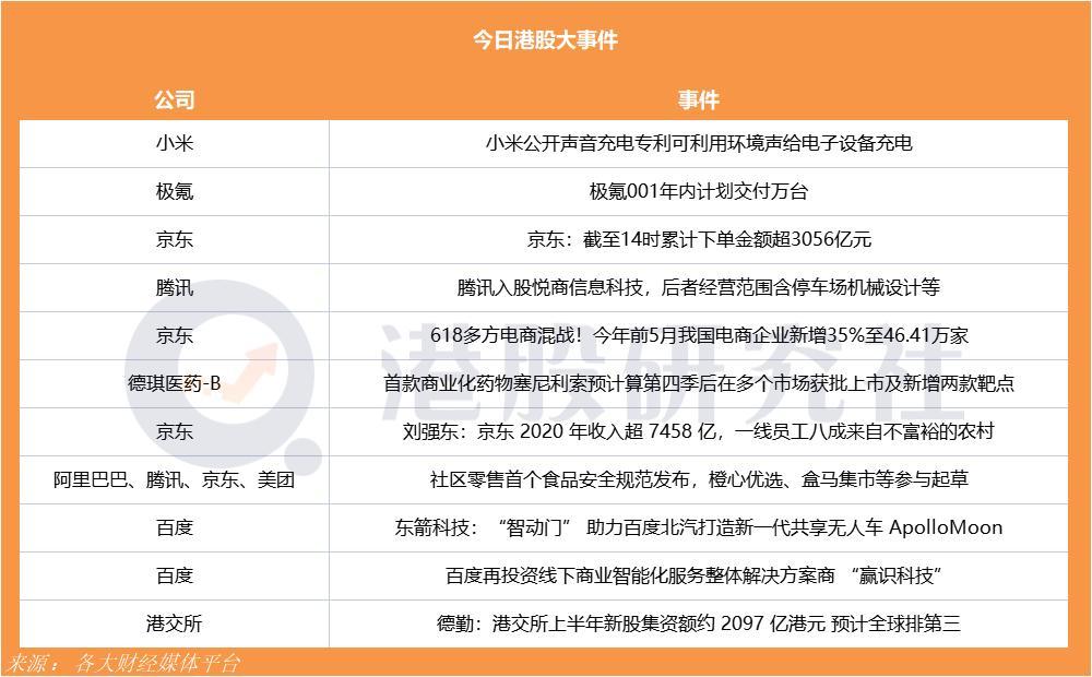 618多方电商混战!京东截至14时累计下单金额超3056亿元;极氪001年内计划交付万台