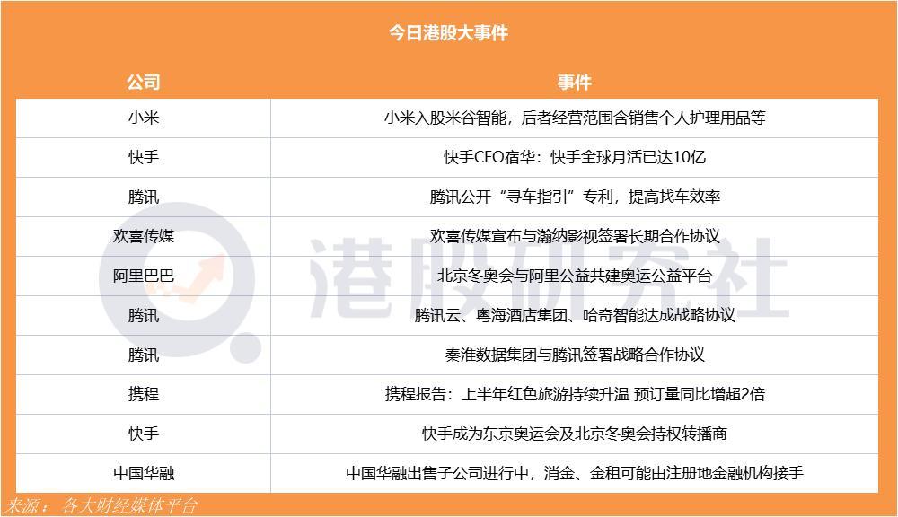 快手成为东京奥运会及北京冬奥会持权转播商;北京冬奥会与阿里共建奥运公益平台