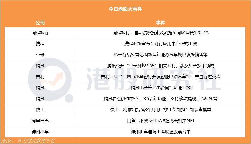 """小鹏汽车今日正式通过港交所聆讯;腾讯电子签""""小合同""""功能上线"""