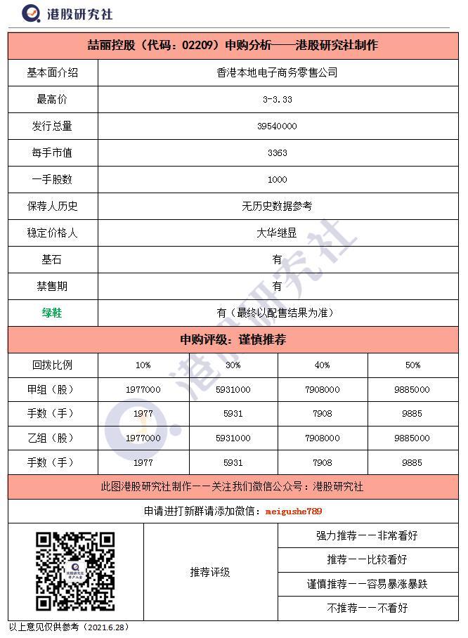 【港股打新】零售电商争相上市,喆丽控股申购分析