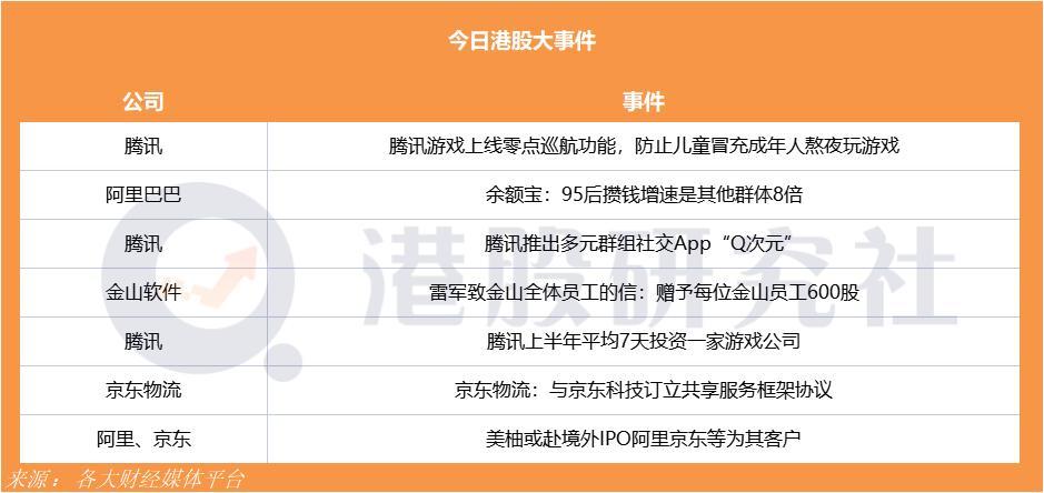 """腾讯推出多元群组社交App""""Q次元"""";京东物流与京东科技订立共享服务框架协议"""