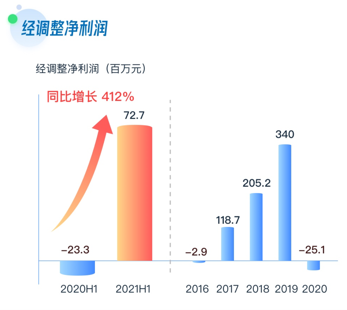 SaaS业务收入增长显著,兑吧中期扭亏为盈营收同比增长53.82%